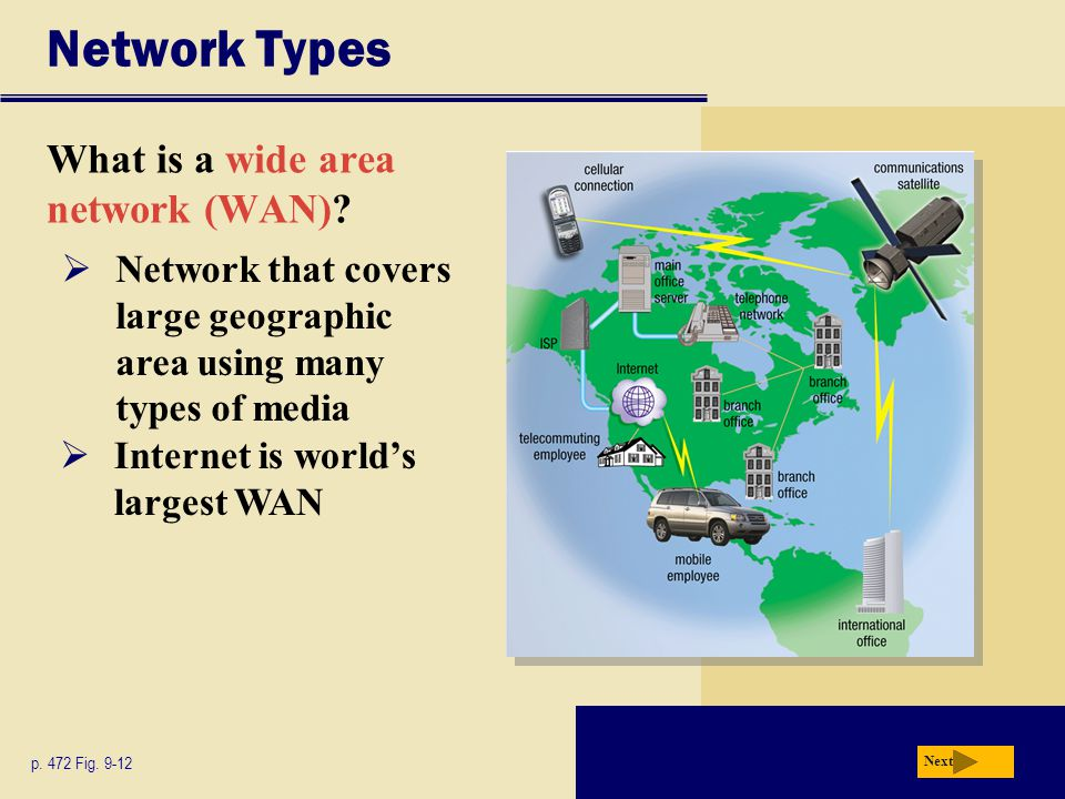 Network Types What is a wide area network (WAN)