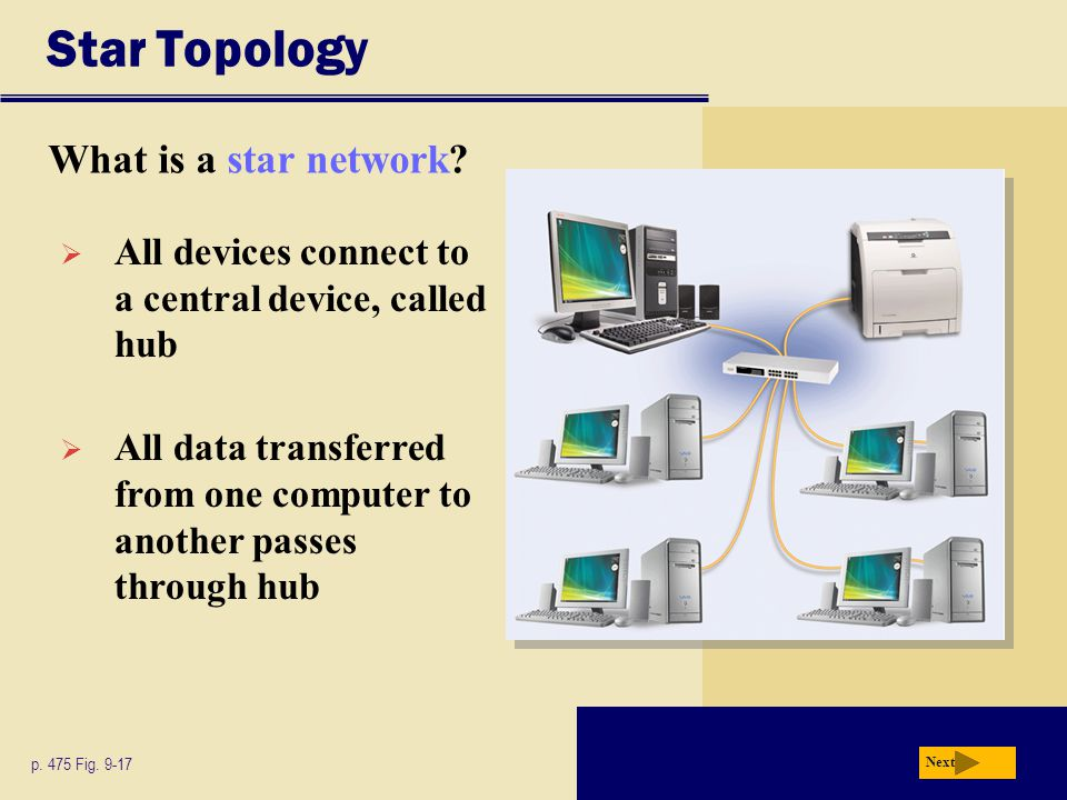 Star Topology What is a star network