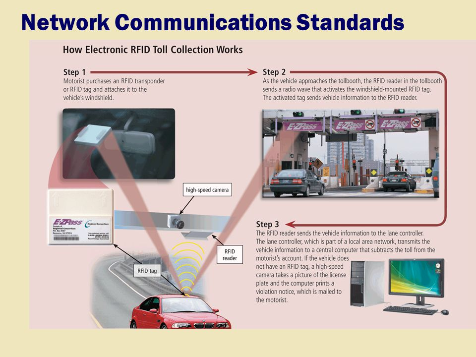 Network Communications Standards