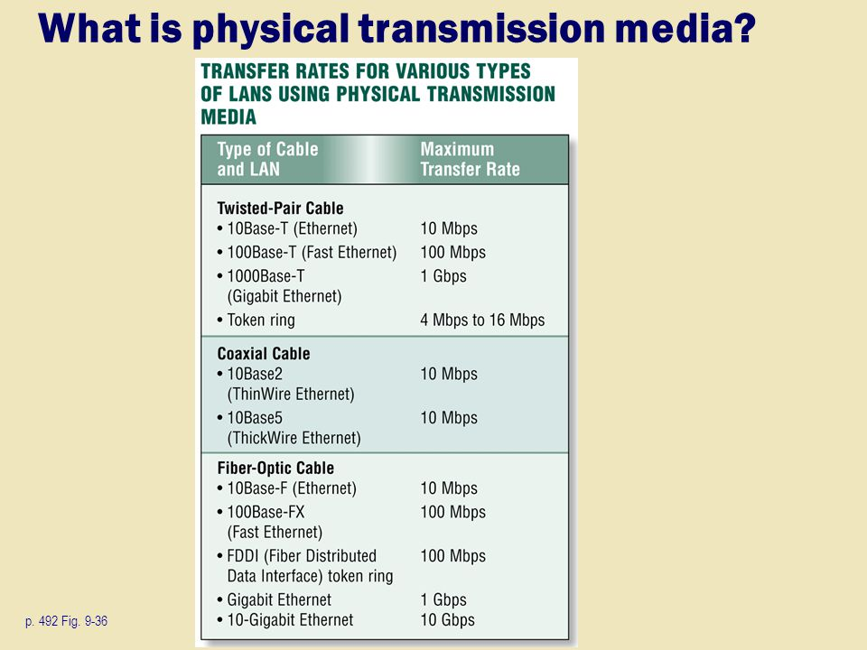 What is physical transmission media