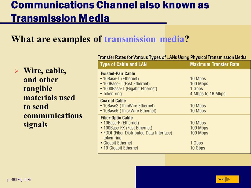 Communications Channel also known as Transmission Media