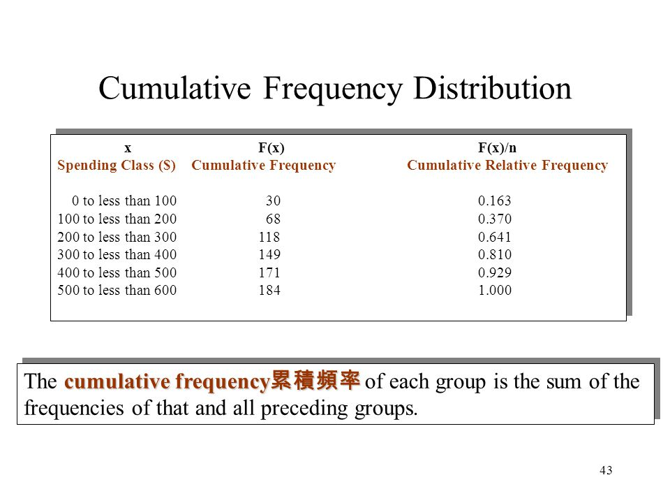 Cumulative Frequency Distribution