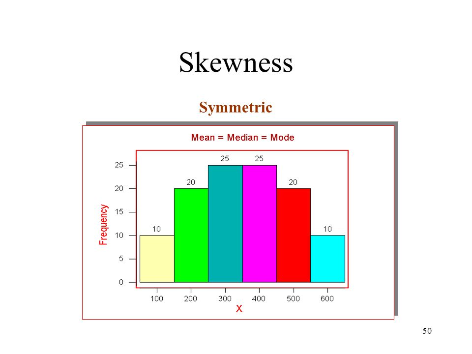 Skewness Symmetric