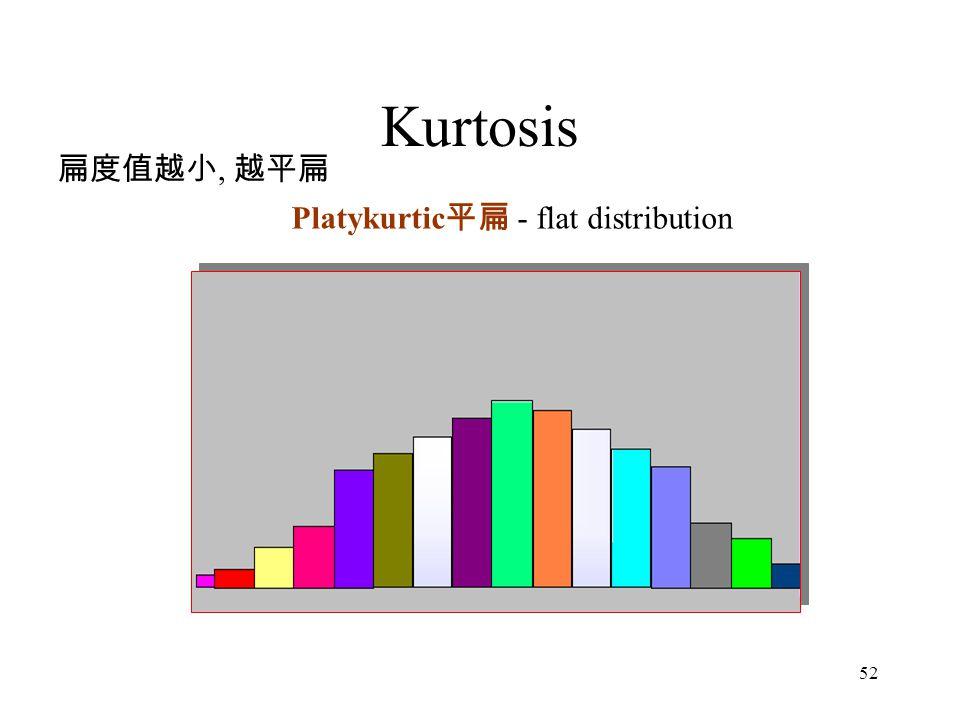 Kurtosis 扁度值越小, 越平扁 Platykurtic平扁 - flat distribution