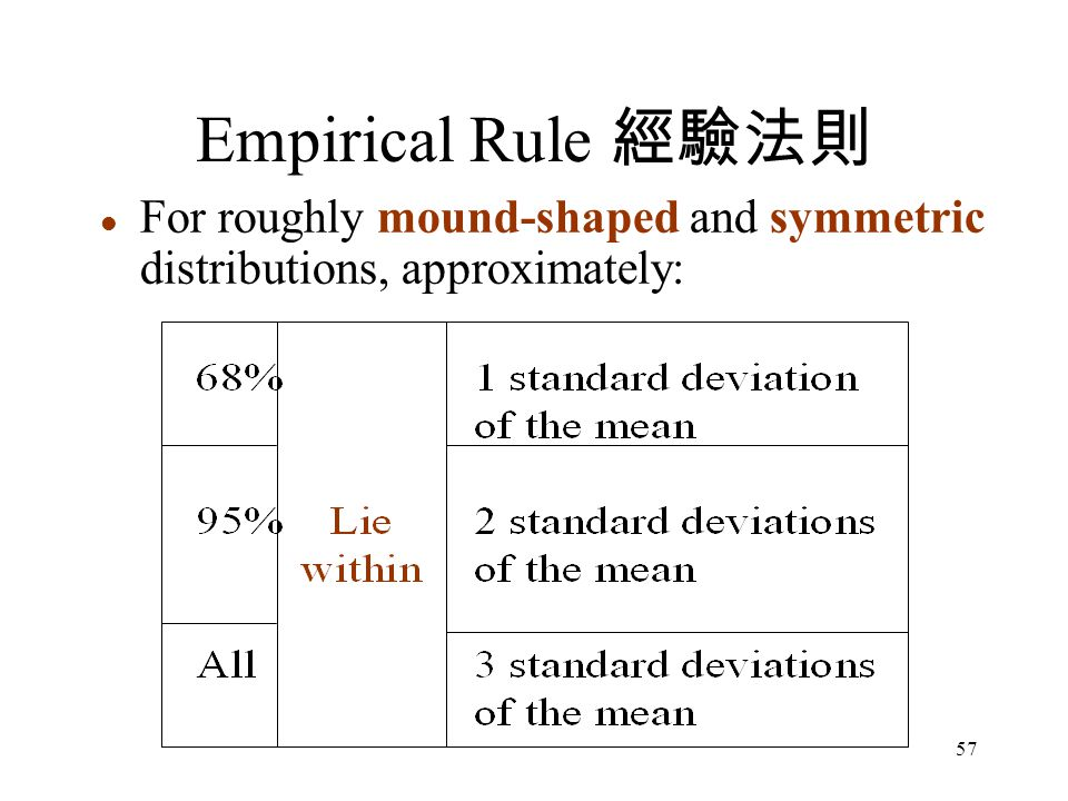 Empirical Rule 經驗法則 For roughly mound-shaped and symmetric distributions, approximately: