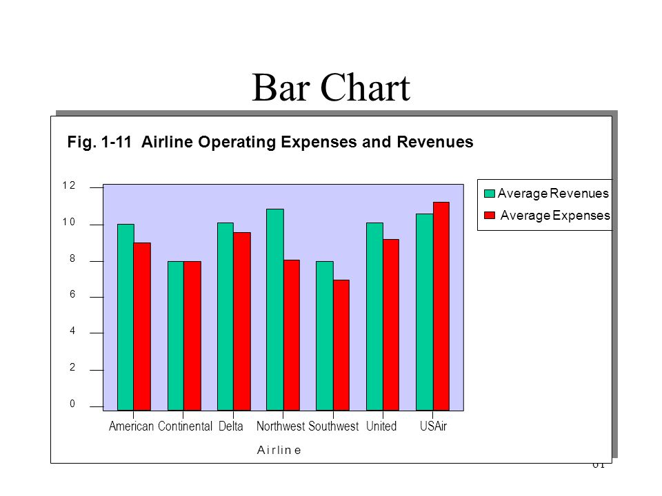 Bar Chart Fig. 1-11 Airline Operating Expenses and Revenues