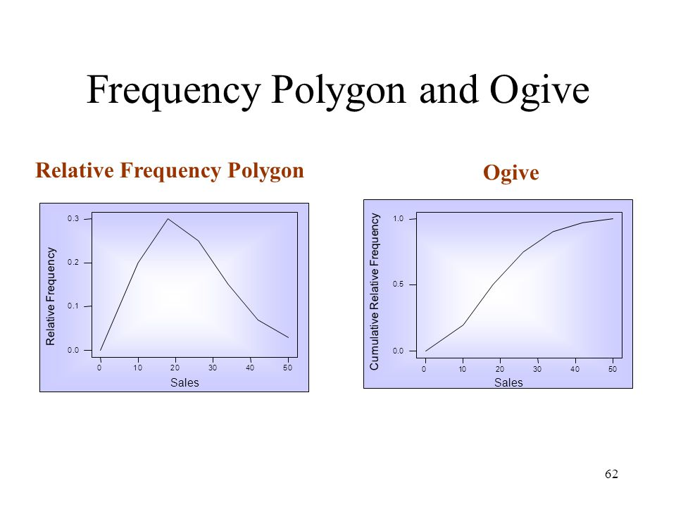 Frequency Polygon and Ogive