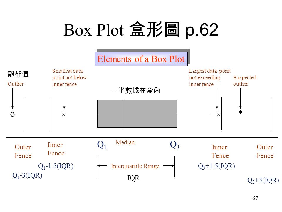 Box Plot 盒形圖 p.62 Elements of a Box Plot * o Q1 Q3 Inner Fence Outer