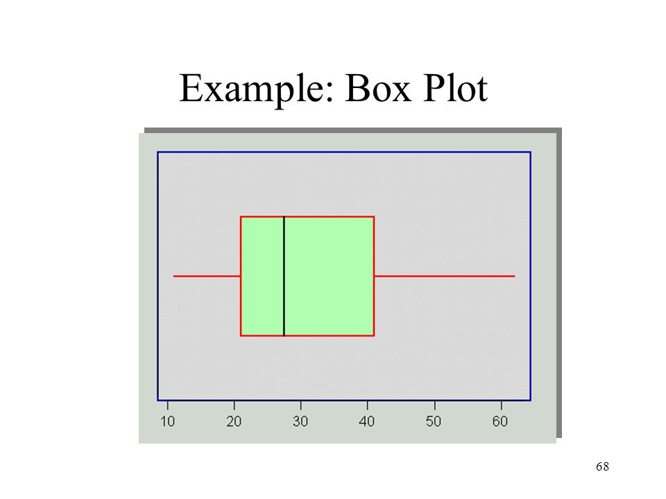 Example: Box Plot