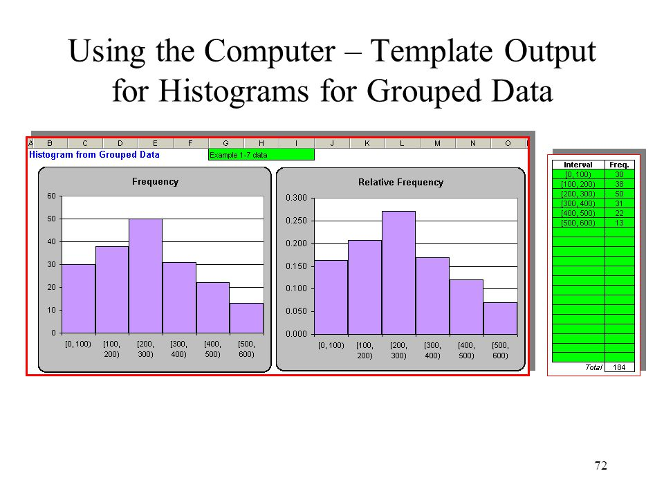 Using the Computer – Template Output for Histograms for Grouped Data