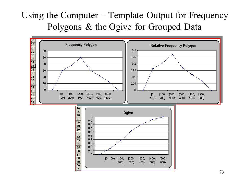Using the Computer – Template Output for Frequency Polygons & the Ogive for Grouped Data