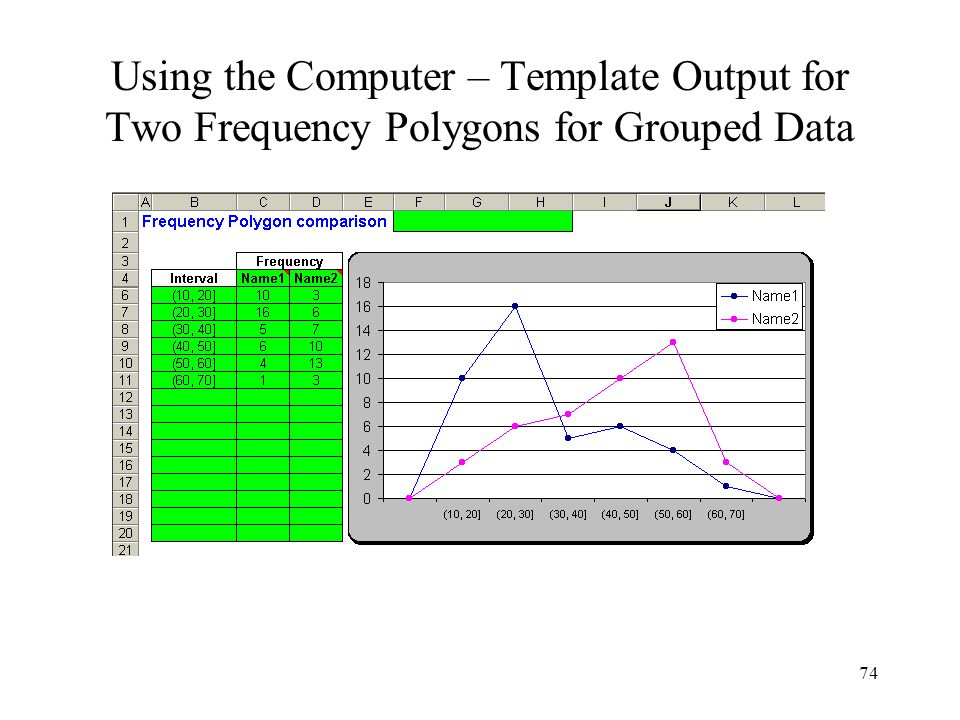 Using the Computer – Template Output for Two Frequency Polygons for Grouped Data