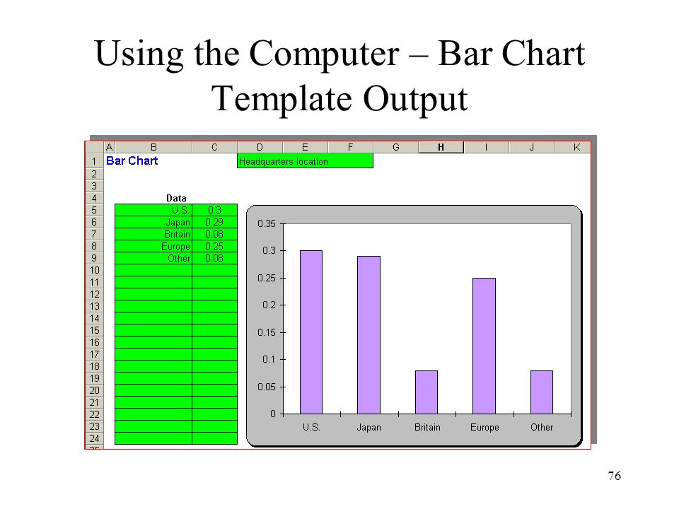 Using the Computer – Bar Chart Template Output