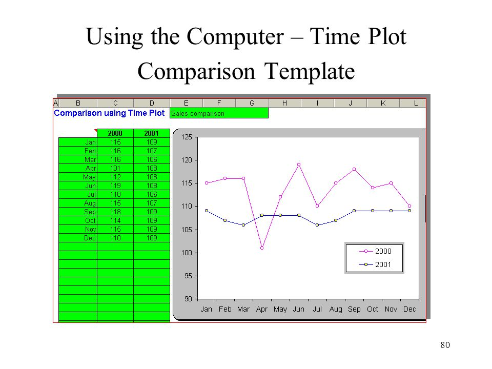 Using the Computer – Time Plot Comparison Template