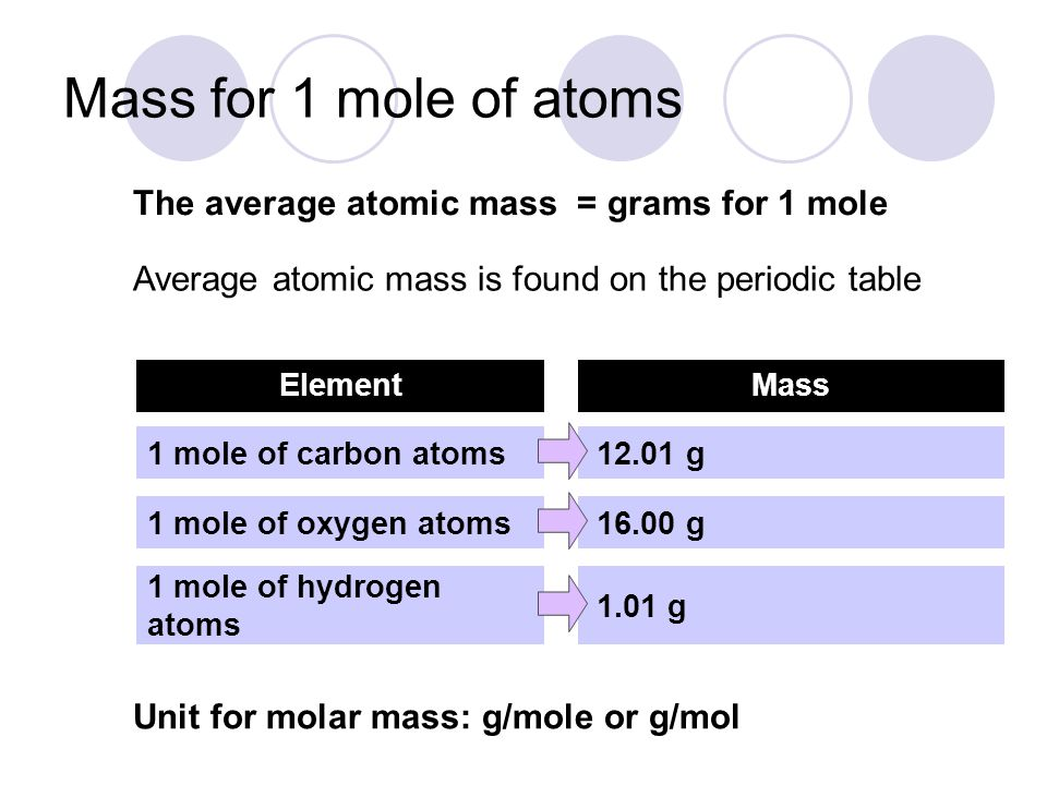 Mass for 1 mole of atoms The average atomic mass = grams for 1 mole