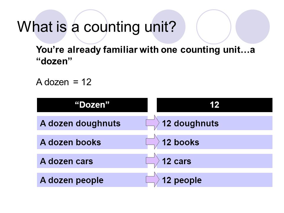 What is a counting unit You're already familiar with one counting unit…a dozen A dozen = 12. Dozen