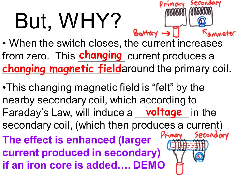 But, WHY When the switch closes, the current increases from zero. This ________ current produces a ____________________ around the primary coil.