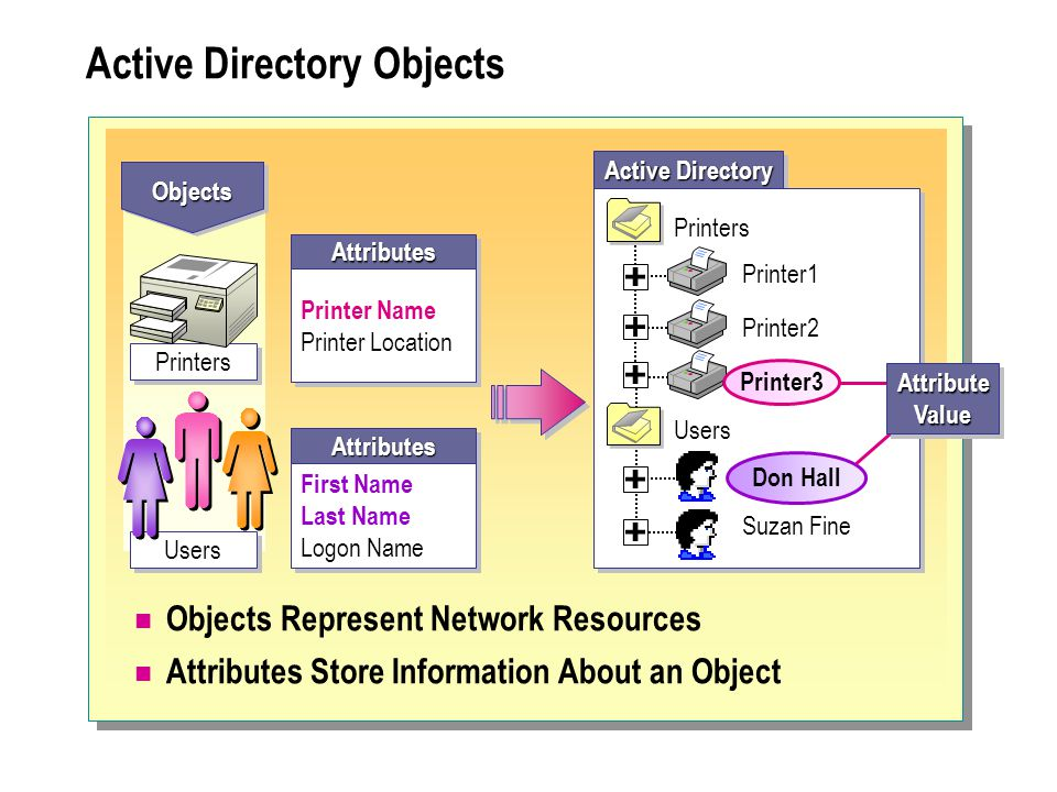 Active Directory Objects