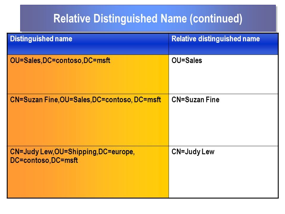 Relative Distinguished Name (continued)