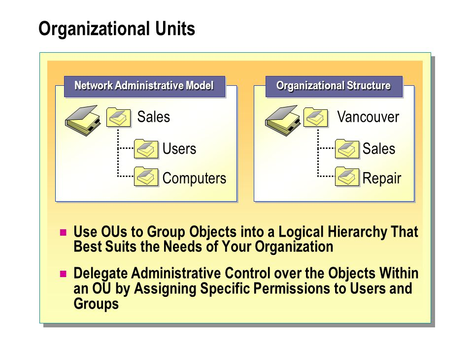 Network Administrative Model Organizational Structure