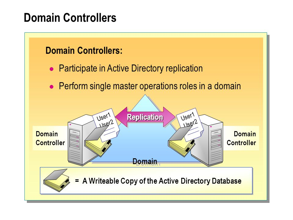 Domain Controllers Domain Controllers:
