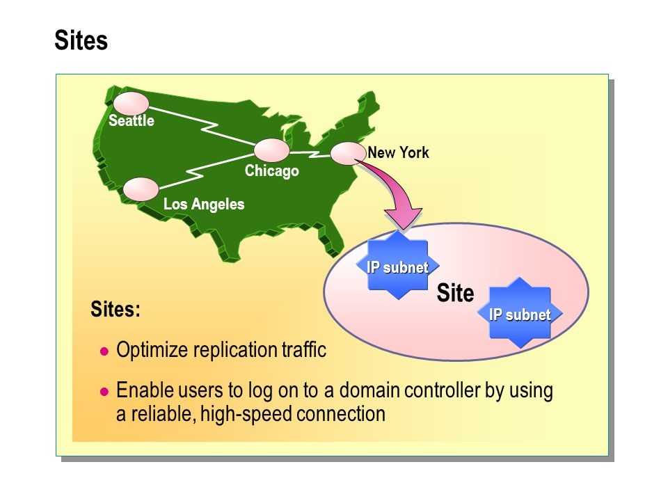 Sites Site Sites: Optimize replication traffic
