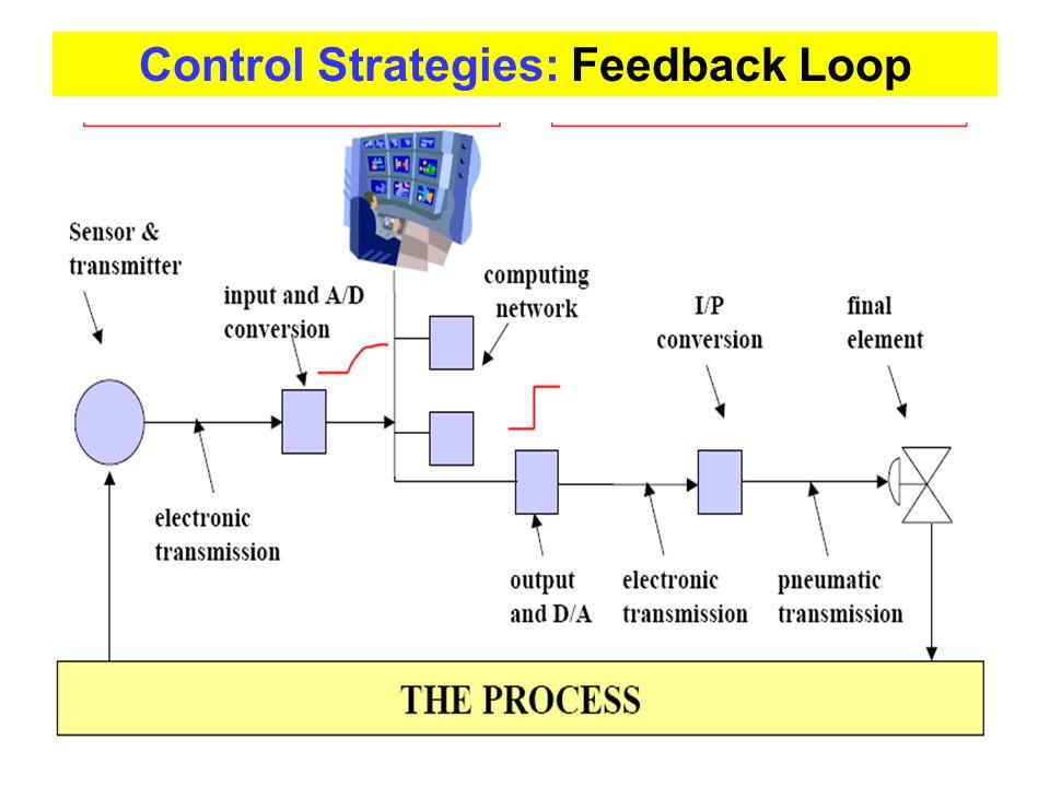 Control Strategies: Feedback Loop