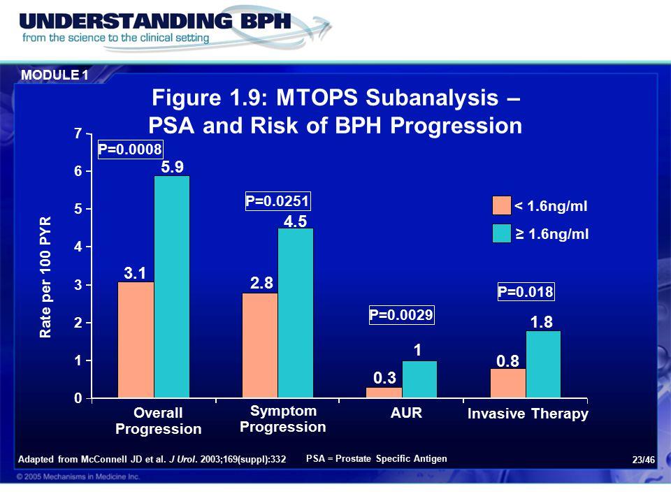 Figure 1.9: MTOPS Subanalysis – PSA and Risk of BPH Progression