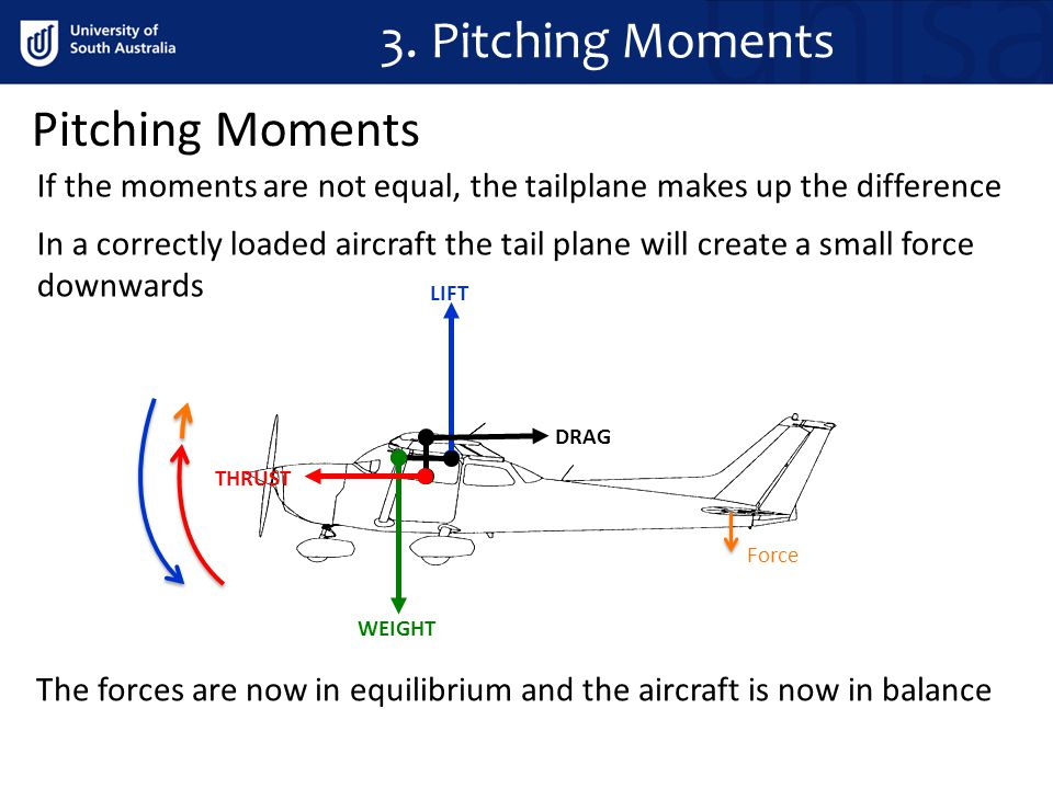 3. Pitching Moments Pitching Moments