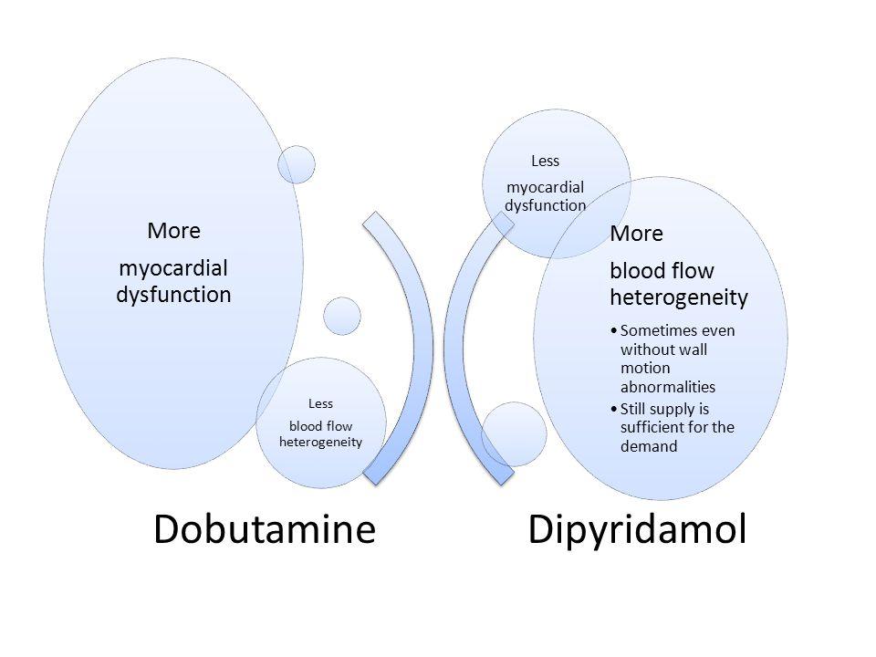 Dipyridamol Dobutamine More More blood flow heterogeneity Less