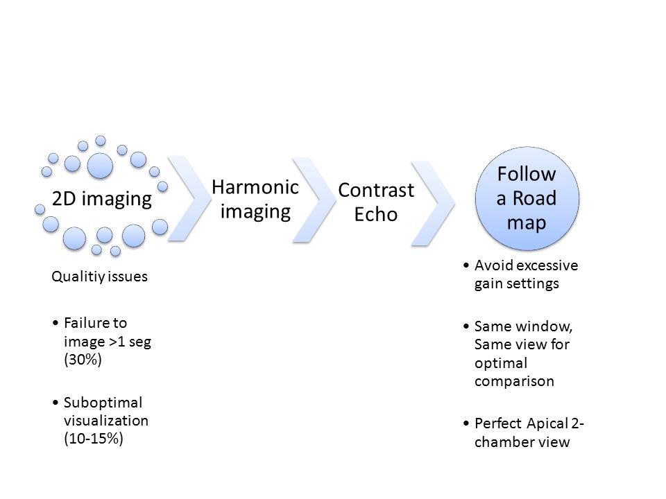 Follow a Road map Harmonic imaging Contrast Echo 2D imaging