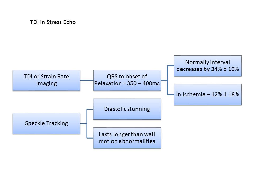 TDI or Strain Rate Imaging QRS to onset of Relaxation = 350 – 400ms