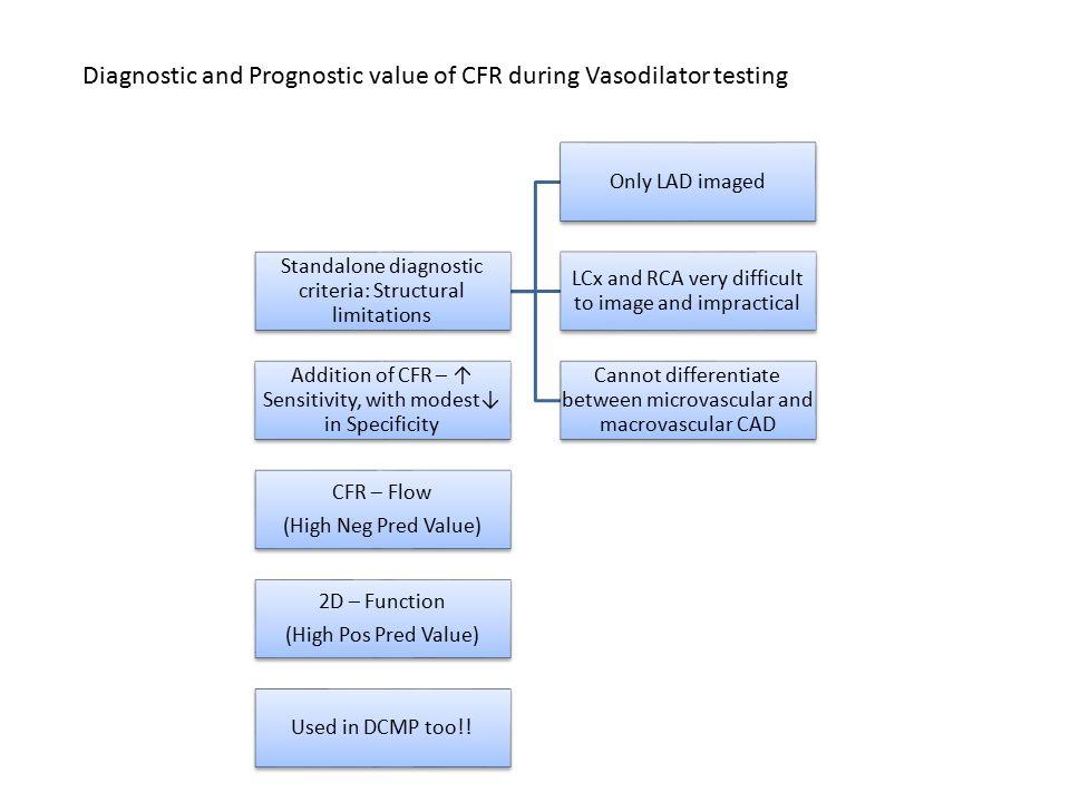 Diagnostic and Prognostic value of CFR during Vasodilator testing