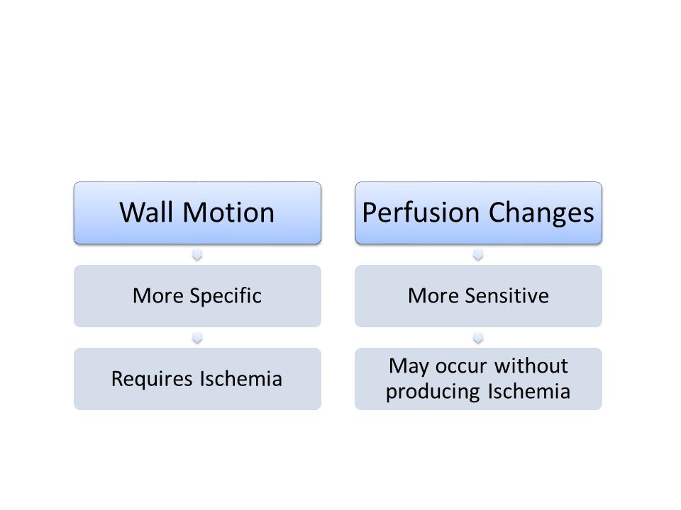 May occur without producing Ischemia