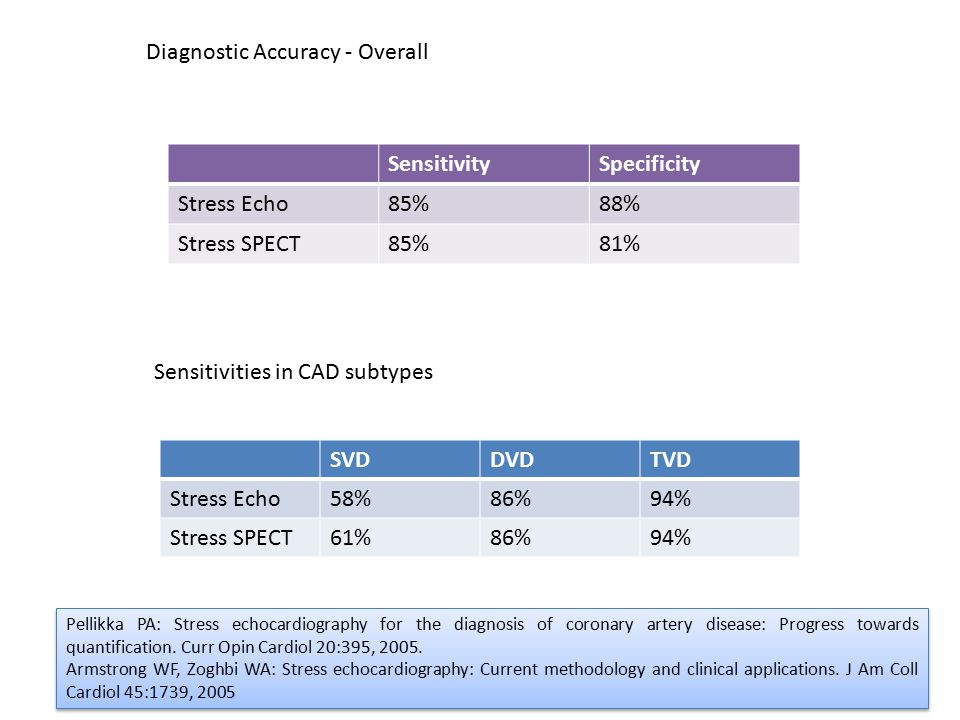 Diagnostic Accuracy - Overall