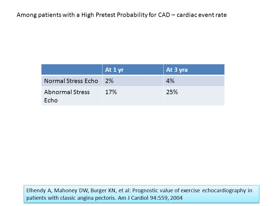 Among patients with a High Pretest Probability for CAD – cardiac event rate