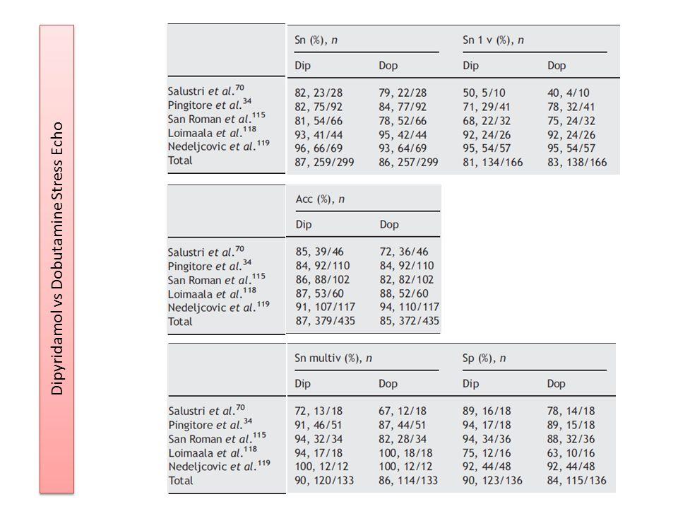 Dipyridamol vs Dobutamine Stress Echo