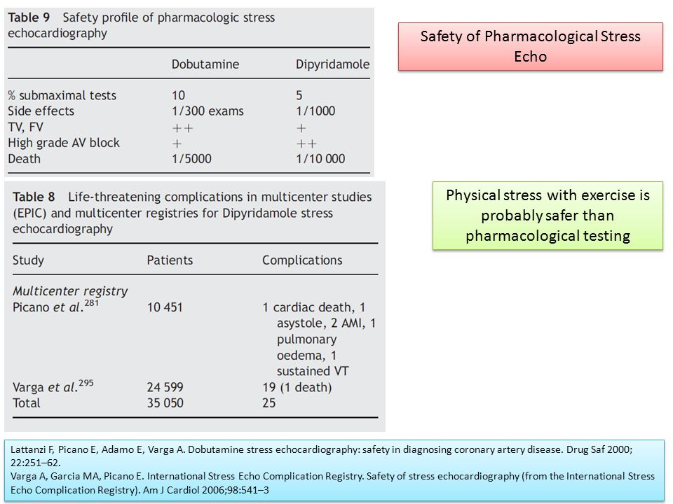 Safety of Pharmacological Stress Echo