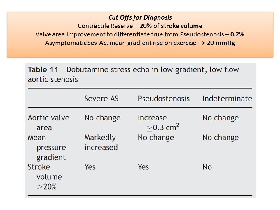 Contractile Reserve – 20% of stroke volume
