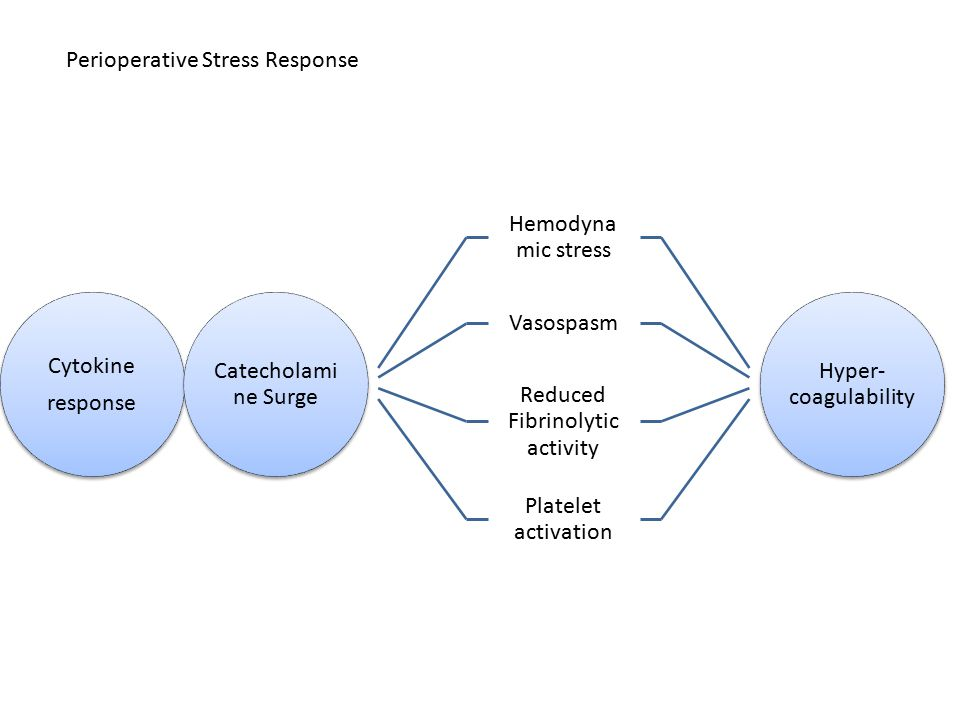 Reduced Fibrinolytic activity