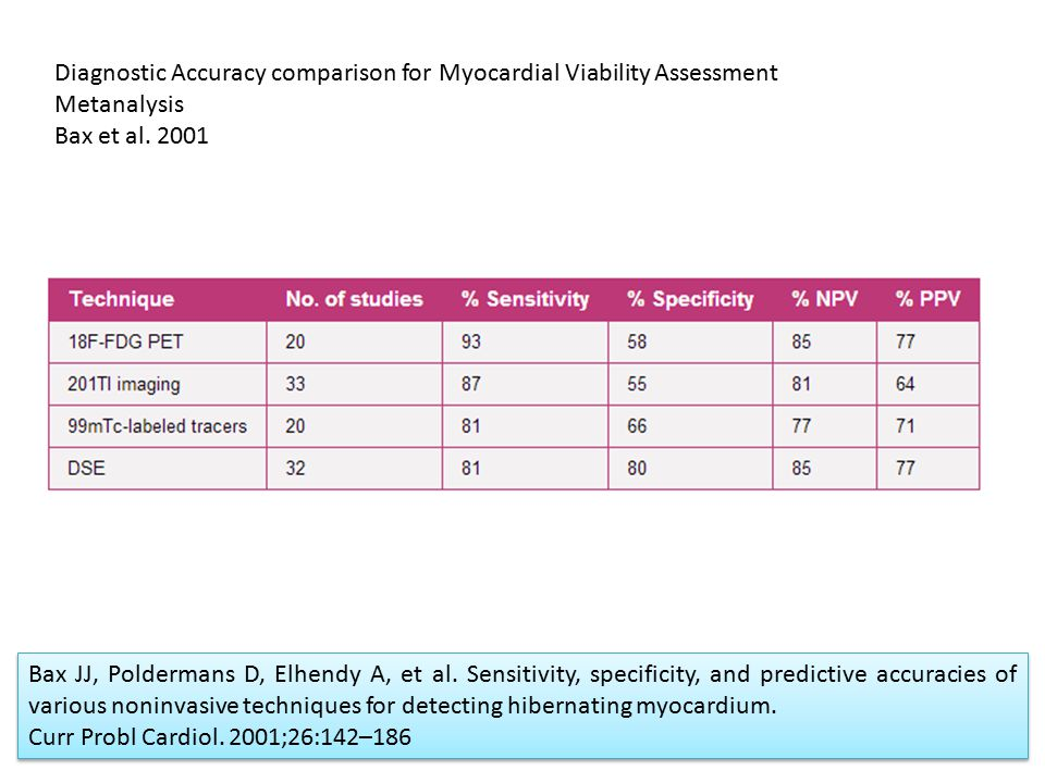Diagnostic Accuracy comparison for Myocardial Viability Assessment