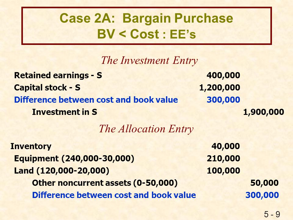 Case 2B: Bargain Purchase BV > Cost