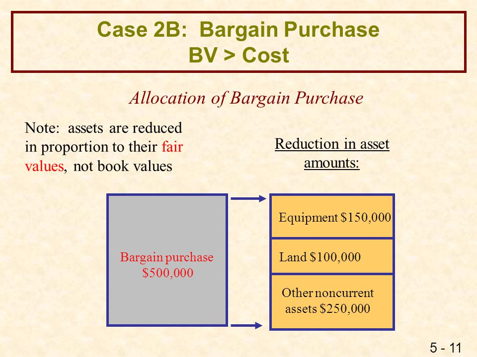 Case 2B: Bargain Purchase BV > Cost : EE's
