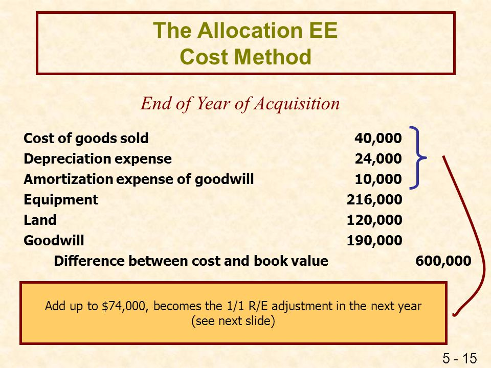 The Allocation EE Cost Method