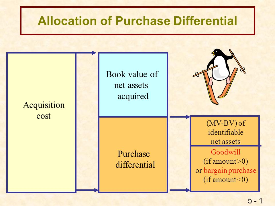 Allocation of Purchase Differential: An Alternative View