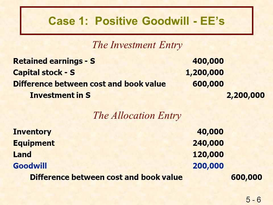 Case 2A: Bargain Purchase BV < Cost