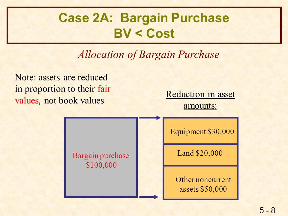 Case 2A: Bargain Purchase BV < Cost : EE's