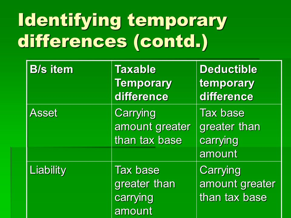 Identifying temporary differences (contd.)