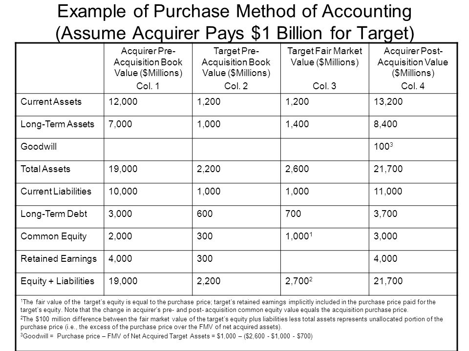 Example of Purchase Method of Accounting (Assume Acquirer Pays $1 Billion for Target)