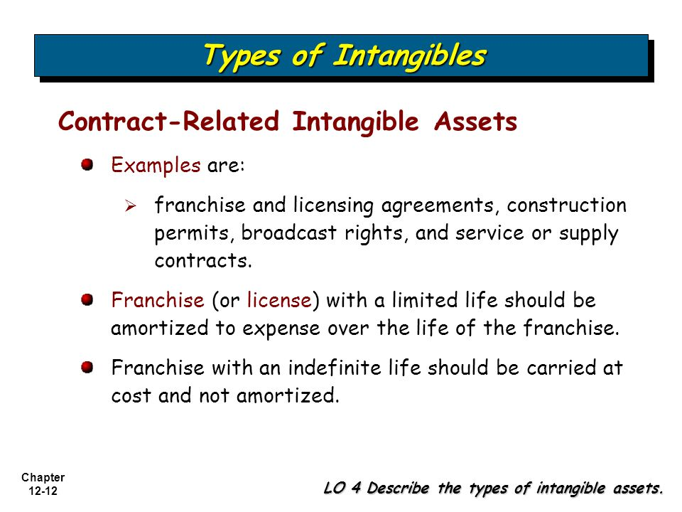 Types of Intangibles Contract-Related Intangible Assets Examples are: